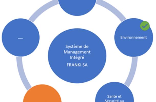 Franki behaalt ISO 45001-certificaat